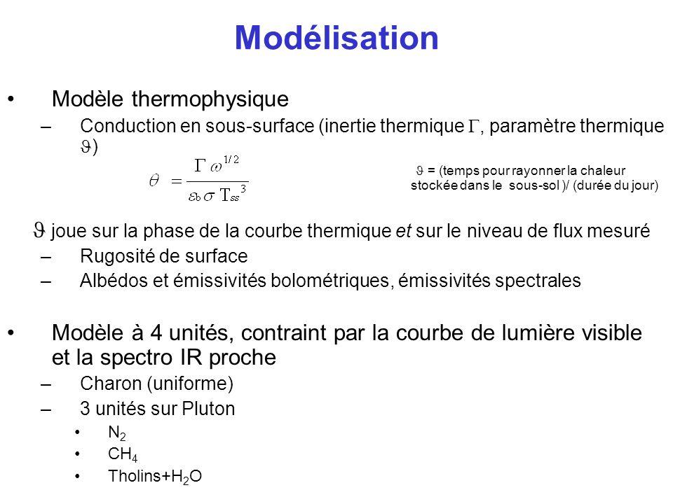 ISO: Résultats Inertie thermique de Pluton = (1.5-10)x10 4 erg cm -2 s -1/2 K -1 –Tmax coté jour ~54-63 K –Complication pour les modèles déquilibre et de transport de volatils (CH 4 ) Emissivités bolométriques non faibles (probablement >0.8)