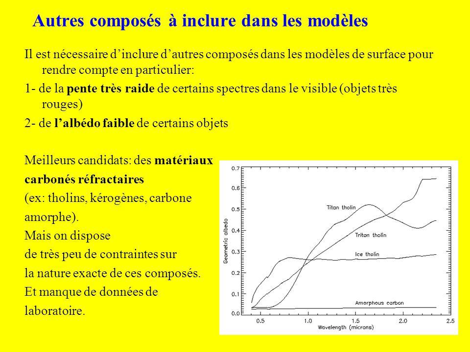 Spectres combinés visible-proche IR du VLT avec modèles * * Orcus Sedna Ixion Huya Chiron Bienor Okyrhoe Thereus Chariklo Asbolus Les modèles de Bienor, Okyrhoe, Orcus incluent des kérogènes, ceux de 83982, 55576, 63252, Asbolus, Chariklo, Thereus, 26181, Sedna,… incluent des tholins (cf revue de Barucci and Peixinho, 2006)