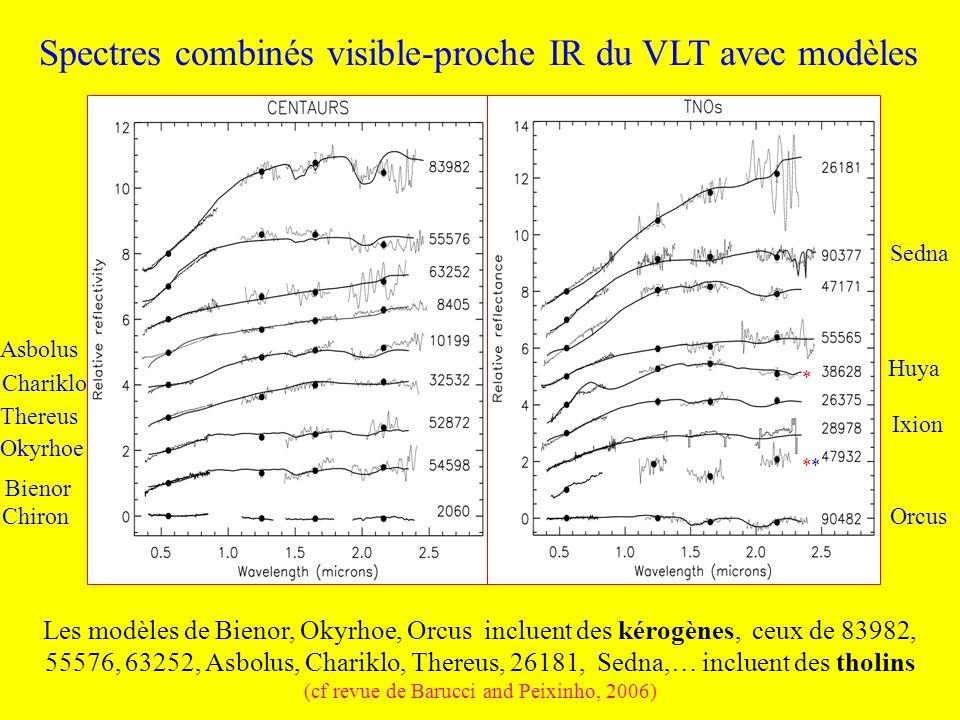 Spectres combinés visible-proche IR du VLT avec modèles * * Orcus Sedna Ixion Huya Chiron Bienor Okyrhoe Thereus Chariklo Asbolus Les modèles de Bieno