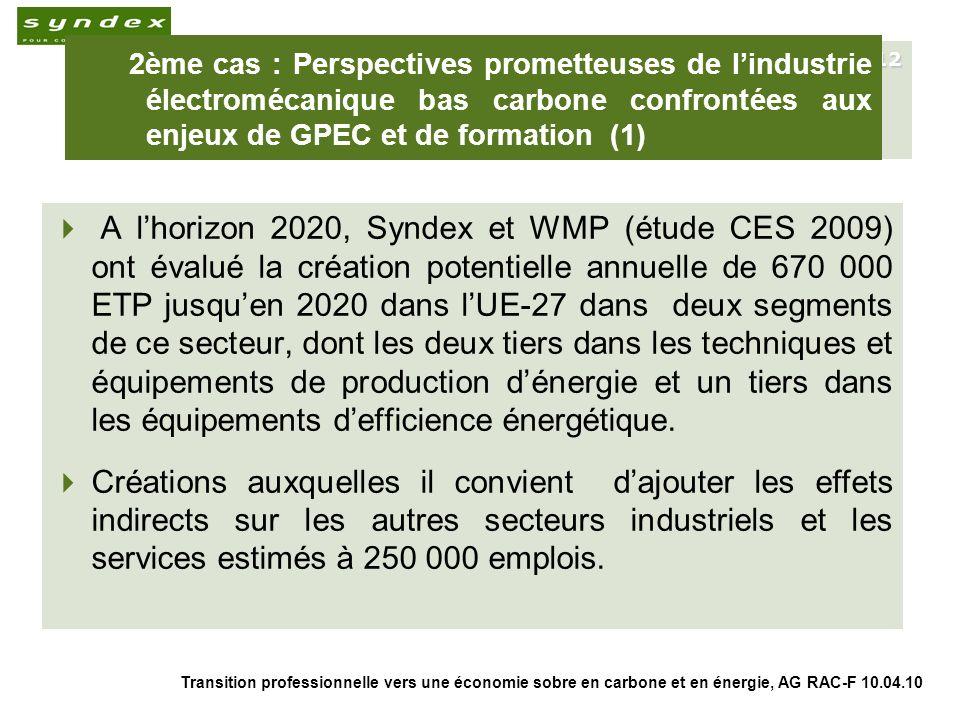 Transition professionnelle vers une économie sobre en carbone et en énergie, AG RAC-F 10.04.10 12 2ème cas : Perspectives prometteuses de lindustrie électromécanique bas carbone confrontées aux enjeux de GPEC et de formation (1) A lhorizon 2020, Syndex et WMP (étude CES 2009) ont évalué la création potentielle annuelle de 670 000 ETP jusquen 2020 dans lUE-27 dans deux segments de ce secteur, dont les deux tiers dans les techniques et équipements de production dénergie et un tiers dans les équipements defficience énergétique.