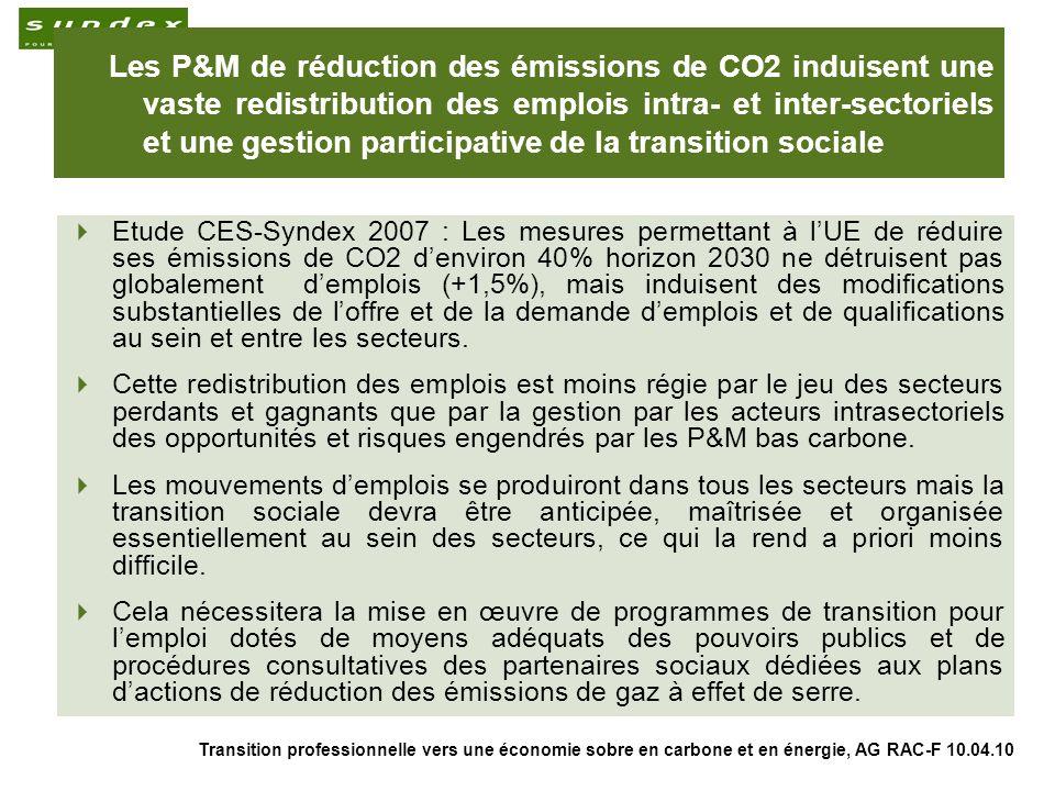 Transition professionnelle vers une économie sobre en carbone et en énergie, AG RAC-F 10.04.10 3 Les P&M de réduction des émissions de CO2 induisent une vaste redistribution des emplois intra- et inter-sectoriels et une gestion participative de la transition sociale Etude CES-Syndex 2007 : Les mesures permettant à lUE de réduire ses émissions de CO2 denviron 40% horizon 2030 ne détruisent pas globalement demplois (+1,5%), mais induisent des modifications substantielles de loffre et de la demande demplois et de qualifications au sein et entre les secteurs.