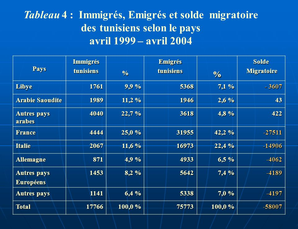 Tableau 4 : Immigrés, Emigrés et solde migratoire des tunisiens selon le pays avril 1999 – avril 2004 Pays Immigréstunisiens % Emigréstunisiens % Solde Migratoire Migratoire Libye1761 9,9 % 5368 7,1 % - 3607 Arabie Saoudite 1989 11,2 % 1946 2,6 % 43 Autres pays arabes 4040 22,7 % 3618 4,8 % 422 France4444 25,0 % 31955 42,2 % -27511 Italie2067 11,6 % 16973 22,4 % -14906 Allemagne871 4,9 % 4933 6,5 % -4062 Autres pays Européens1453 8,2 % 5642 7,4 % -4189 Autres pays 1141 6,4 % 5338 7,0 % -4197 Total17766 100,0 % 75773 -58007