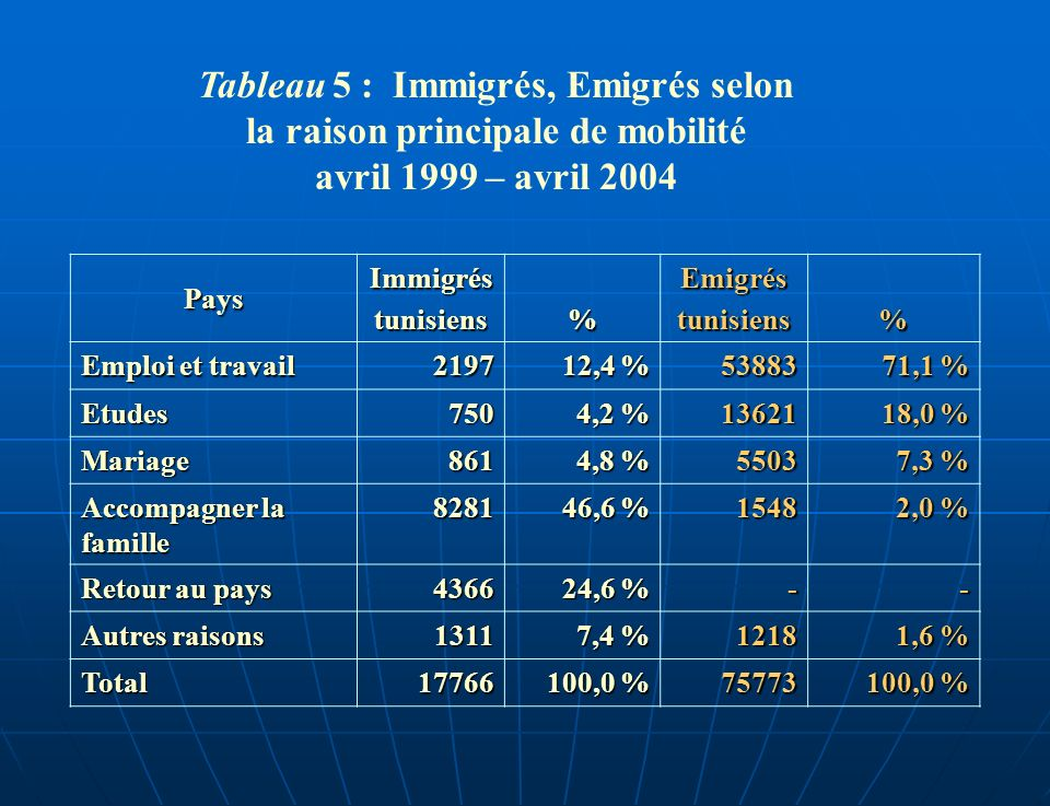 Tableau 5 : Immigrés, Emigrés selon la raison principale de mobilité avril 1999 – avril 2004 Pays Immigréstunisiens % Emigréstunisiens % Emploi et tra