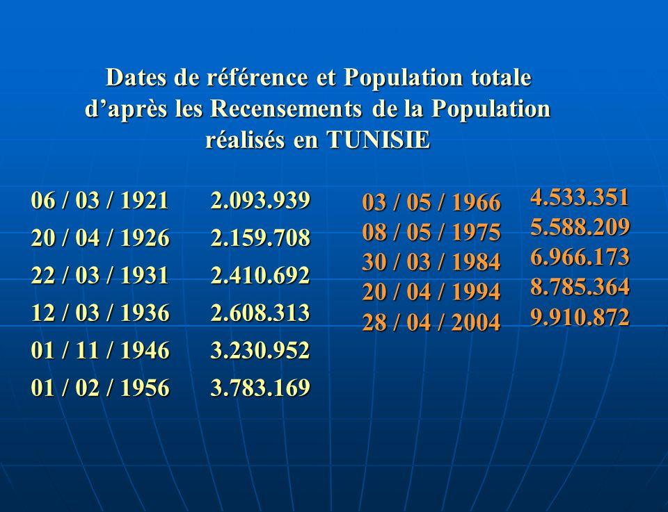 Dates de référence et Population totale daprès les Recensements de la Population réalisés en TUNISIE 06 / 03 / 1921 20 / 04 / 1926 22 / 03 / 1931 12 / 03 / 1936 01 / 11 / 1946 01 / 02 / 1956 03 / 05 / 1966 08 / 05 / 1975 30 / 03 / 1984 20 / 04 / 1994 28 / 04 / 2004 2.093.9392.159.7082.410.6922.608.3133.230.9523.783.169 4.533.3515.588.2096.966.1738.785.3649.910.872