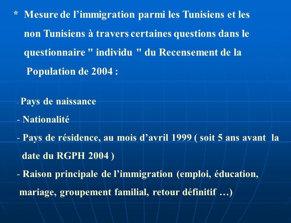 * Mesure de limmigration parmi les Tunisiens et les non Tunisiens à travers certaines questions dans le questionnaire