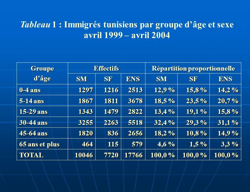 Tableau 1 : Immigrés tunisiens par groupe dâge et sexe avril 1999 – avril 2004 GroupedâgeEffectifs Répartition proportionnelle SMSFENSSMSFENS 0-4 ans 129712162513 12,9 % 15,8 % 14,2 % 5-14 ans 186718113678 18,5 % 23,5 % 20,7 % 15-29 ans 134314792822 13,4 % 19,1 % 15,8 % 30-44 ans 325522635518 32,4 % 29,3 % 31,1 % 45-64 ans 18208362656 18,2 % 10,8 % 14,9 % 65 ans et plus 464115579 4,6 % 1,5 % 3,3 % TOTAL10046772017766 100,0 %