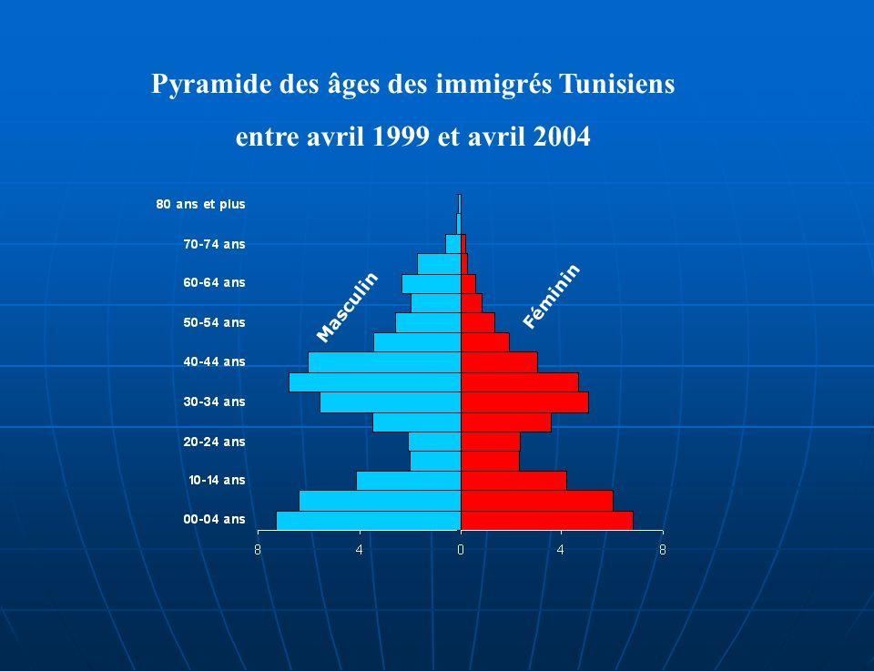 Pyramide des âges des immigrés Tunisiens entre avril 1999 et avril 2004 Masculin Féminin