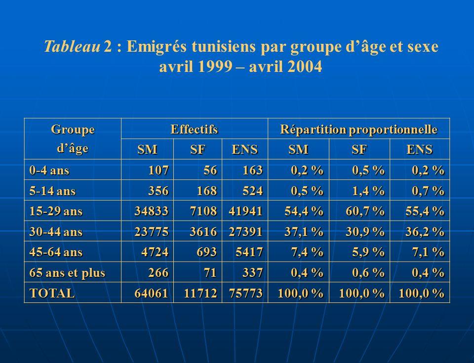 Tableau 2 : Emigrés tunisiens par groupe dâge et sexe avril 1999 – avril 2004 GroupedâgeEffectifs Répartition proportionnelle SMSFENSSMSFENS 0-4 ans 10756163 0,2 % 0,5 % 0,2 % 5-14 ans 356168524 0,5 % 1,4 % 0,7 % 15-29 ans 34833710841941 54,4 % 60,7 % 55,4 % 30-44 ans 23775361627391 37,1 % 30,9 % 36,2 % 45-64 ans 47246935417 7,4 % 5,9 % 7,1 % 65 ans et plus 26671337 0,4 % 0,6 % 0,4 % TOTAL640611171275773 100,0 %