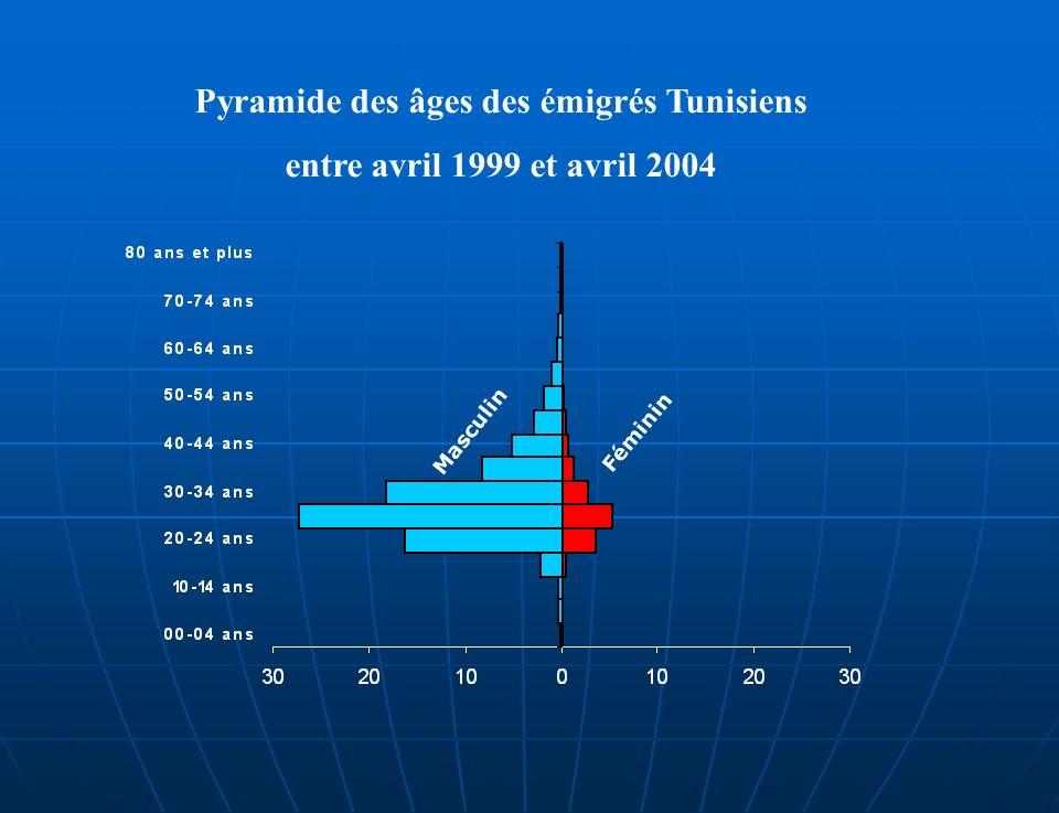 Pyramide des âges des émigrés Tunisiens entre avril 1999 et avril 2004 Féminin Masculin