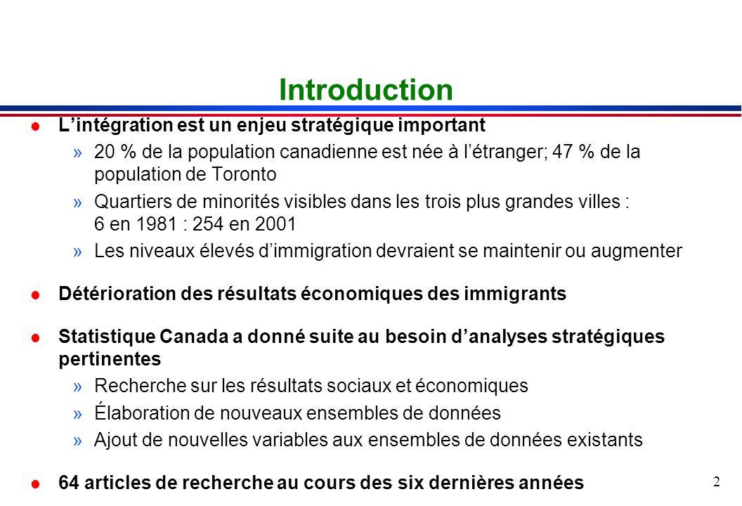 2 Introduction l Lintégration est un enjeu stratégique important »20 % de la population canadienne est née à létranger; 47 % de la population de Toronto »Quartiers de minorités visibles dans les trois plus grandes villes : 6 en 1981 : 254 en 2001 »Les niveaux élevés dimmigration devraient se maintenir ou augmenter l Détérioration des résultats économiques des immigrants l Statistique Canada a donné suite au besoin danalyses stratégiques pertinentes »Recherche sur les résultats sociaux et économiques »Élaboration de nouveaux ensembles de données »Ajout de nouvelles variables aux ensembles de données existants l 64 articles de recherche au cours des six dernières années