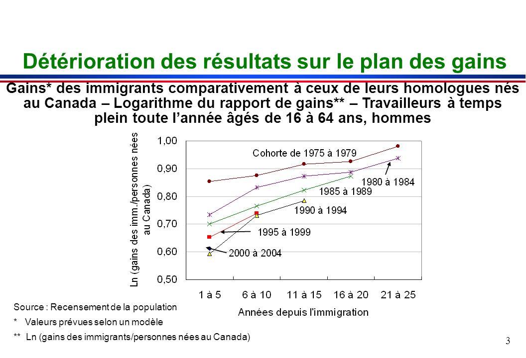 4 Pourquoi y atil baisse des gains initiaux chez les immigrants.