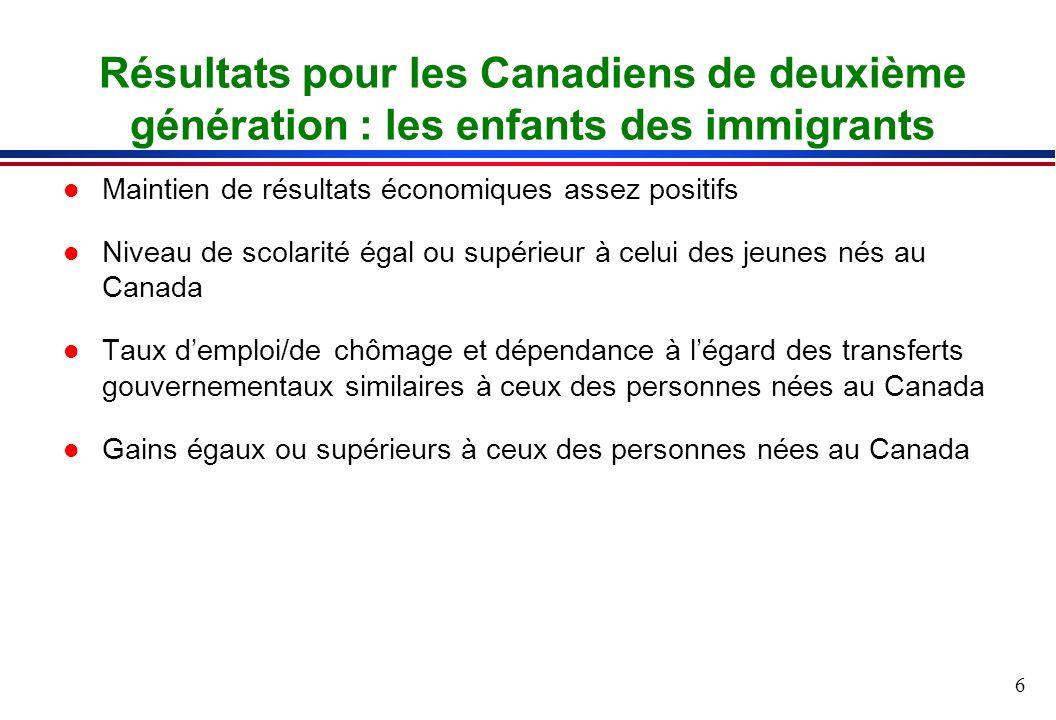 6 l Maintien de résultats économiques assez positifs l Niveau de scolarité égal ou supérieur à celui des jeunes nés au Canada l Taux demploi/de chômage et dépendance à légard des transferts gouvernementaux similaires à ceux des personnes nées au Canada l Gains égaux ou supérieurs à ceux des personnes nées au Canada Résultats pour les Canadiens de deuxième génération : les enfants des immigrants