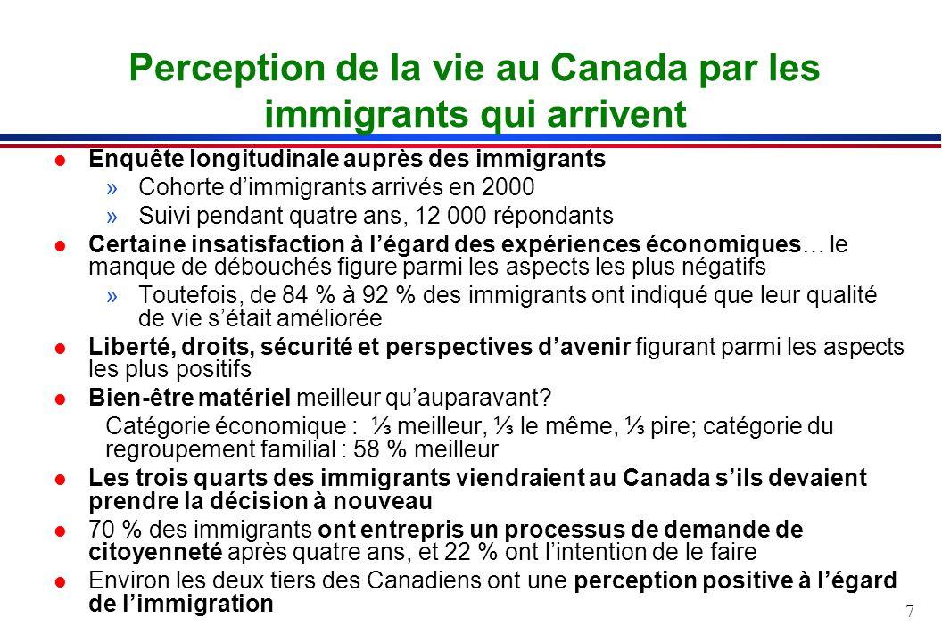 7 Perception de la vie au Canada par les immigrants qui arrivent l Enquête longitudinale auprès des immigrants »Cohorte dimmigrants arrivés en 2000 »Suivi pendant quatre ans, 12 000 répondants l Certaine insatisfaction à légard des expériences économiques… le manque de débouchés figure parmi les aspects les plus négatifs »Toutefois, de 84 % à 92 % des immigrants ont indiqué que leur qualité de vie sétait améliorée l Liberté, droits, sécurité et perspectives davenir figurant parmi les aspects les plus positifs l Bien-être matériel meilleur quauparavant.