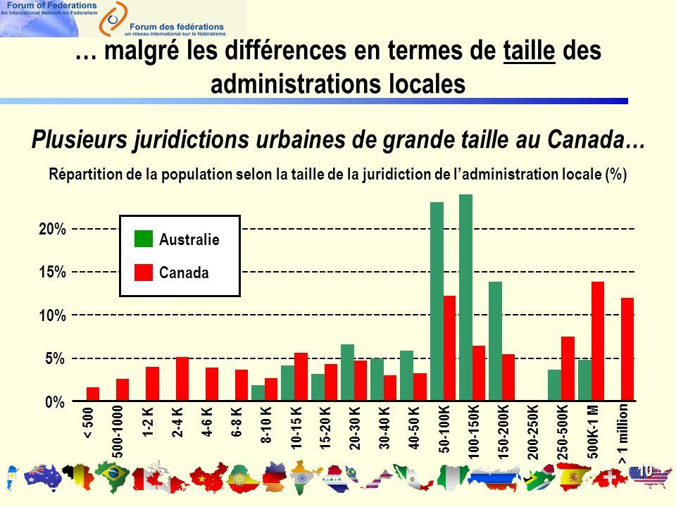 10 Répartition de la population selon la taille de la juridiction de ladministration locale (%) 0% 5% 10% 15%20% < 500 500-1000 1-2 K 2-4 K 4-6 K 6-8 K 8-10 K 10-15 K 15-20 K 20-30 K 30-40 K 40-50 K 50-100K 100-150K150-200K200-250K250-500K 500K-1 M > 1 million Canada Australie … malgré les différences en termes de taille des administrations locales Plusieurs juridictions urbaines de grande taille au Canada…