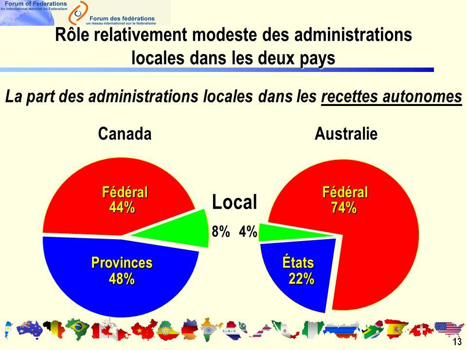 La part des administrations locales dans les recettes autonomes Local 4% 8% Provinces 48% États 22% Fédéral 74% Fédéral 44%CanadaAustralie13