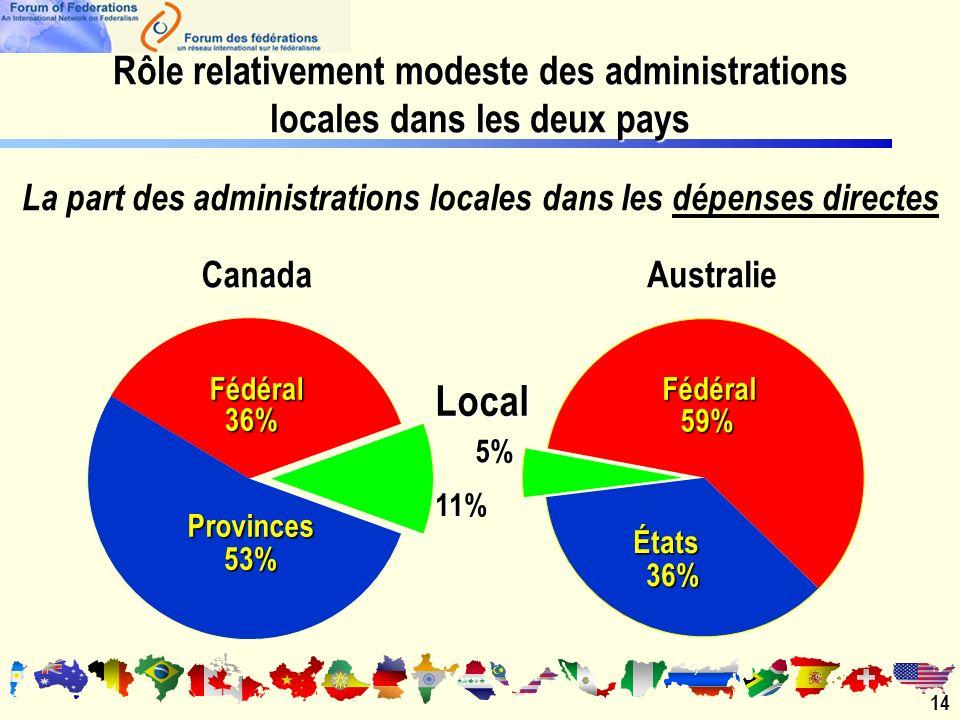Rôle relativement modeste des administrations locales dans les deux pays La part des administrations locales dans les dépenses directesCanadaAustralieFédéral 36% Fédéral 59% Provinces 53% États 36% 5% 11% Local 14