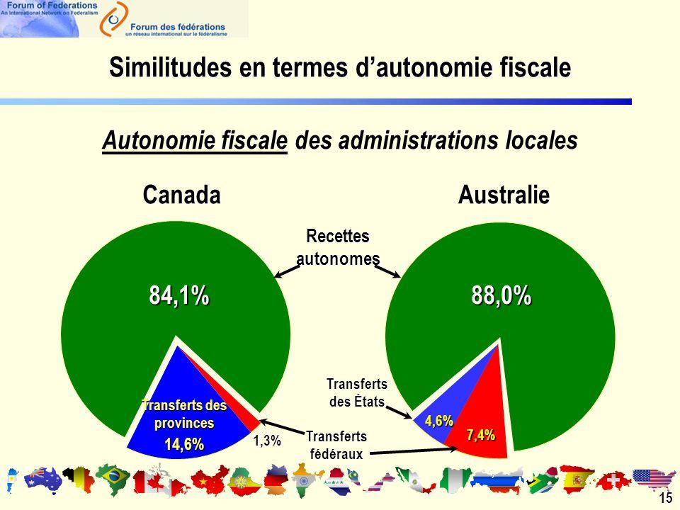 Autonomie fiscale des administrations locales 15 84,1% Recettes autonomes Transferts fédéraux CanadaAustralie Transferts des provinces 14,6% 88,0% 4,6% Transferts des États 1,3% 7,4% Similitudes en termes dautonomie fiscale