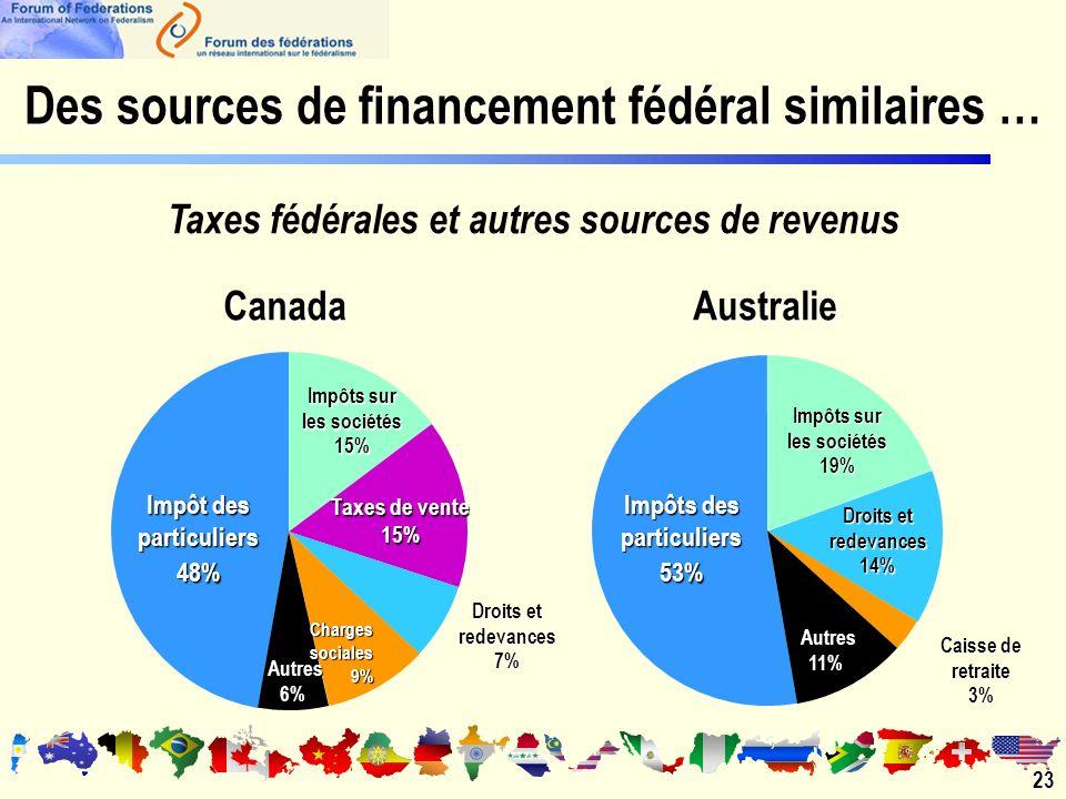 23 Des sources de financement fédéral similaires … Taxes fédérales et autres sources de revenus Charges sociales 9% Autres 6% CanadaAustralie Impôt des particuliers 48% Impôts sur les sociétés 15% Taxes de vente 15% Droits et redevances 7% Impôts des particuliers 53% Impôts sur les sociétés 19% Droits et redevances 14% Autres 11% Caisse de retraite 3%