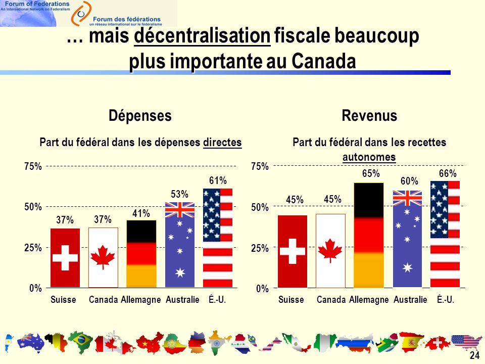 … mais décentralisation fiscale beaucoup plus importante au Canada 24 Part du fédéral dans les dépenses directes 0% 25% 50% 75% SuisseCanadaAllemagneAustralieÉ.-U.Dépenses Part du fédéral dans les recettes autonomes 0% 25% 50% 75% SuisseCanadaAllemagneAustralieÉ.-U.Revenus 45% 45%65%60%66% 37% 61% 53% 41% 37%