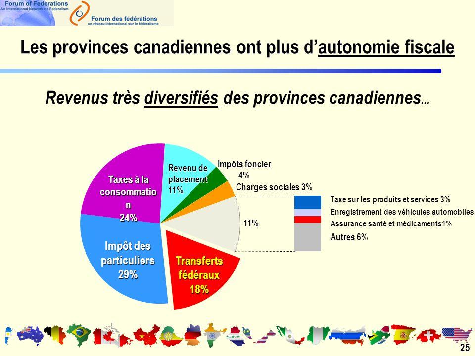 Les provinces canadiennes ont plus dautonomie fiscale 25 Revenus très diversifiés des provinces canadiennes...
