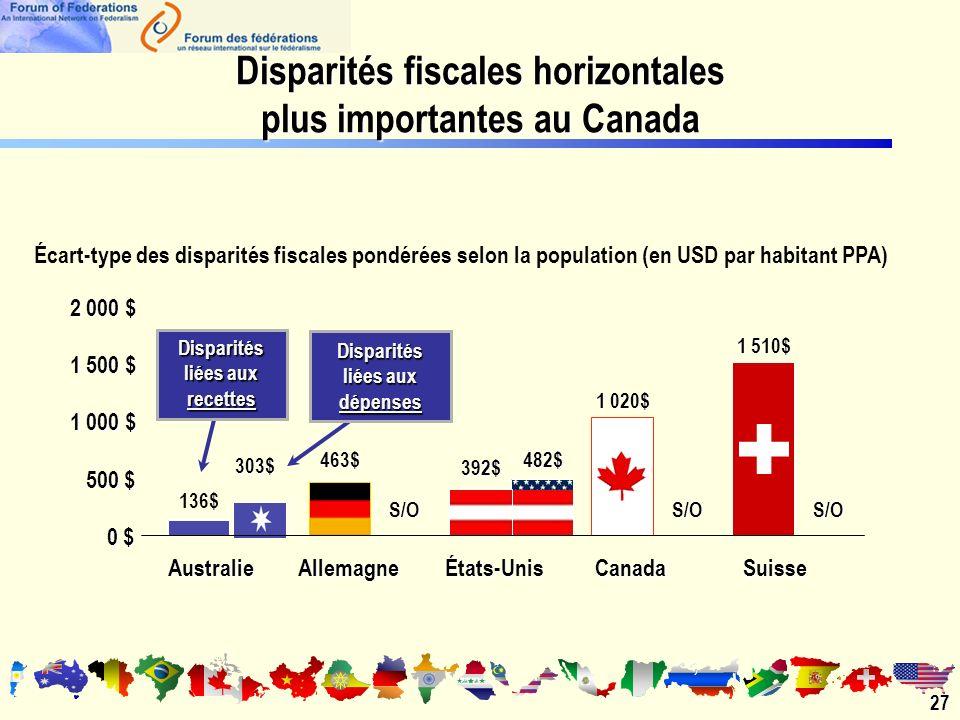 Disparités fiscales horizontales plus importantes au Canada 27 Écart-type des disparités fiscales pondérées selon la population (en USD par habitant PPA) 0 $ 500 $ 1 000 $ 1 500 $ 2 000 $ AustralieAllemagneÉtats-UnisCanadaSuisse S/OS/O 482$ S/O 303$ Disparités liées aux dépenses 1 020$ 463$ 1 510$ 392$ 136$ Disparités liées aux recettes