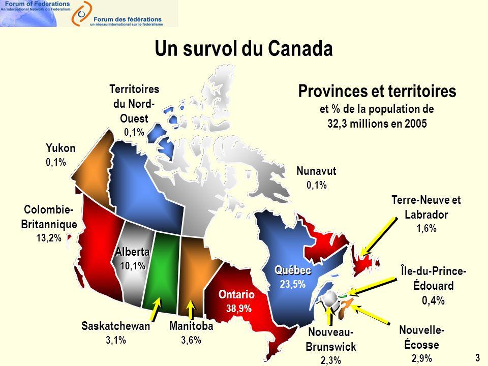 Provinces et territoires et % de la population de 32,3 millions en 2005 Colombie- Britannique 13,2% Alberta10,1% Ontario 38,9% Territoires du Nord- Ouest 0,1% Yukon0,1% Nunavut0,1% Saskatchewan3,1% Nouveau- Brunswick 2,3% Nouvelle- Écosse 2,9% Île-du-Prince- Édouard 0,4% Québec 23,5% Manitoba3,6% Terre-Neuve et Labrador 1,6%3 Un survol du Canada