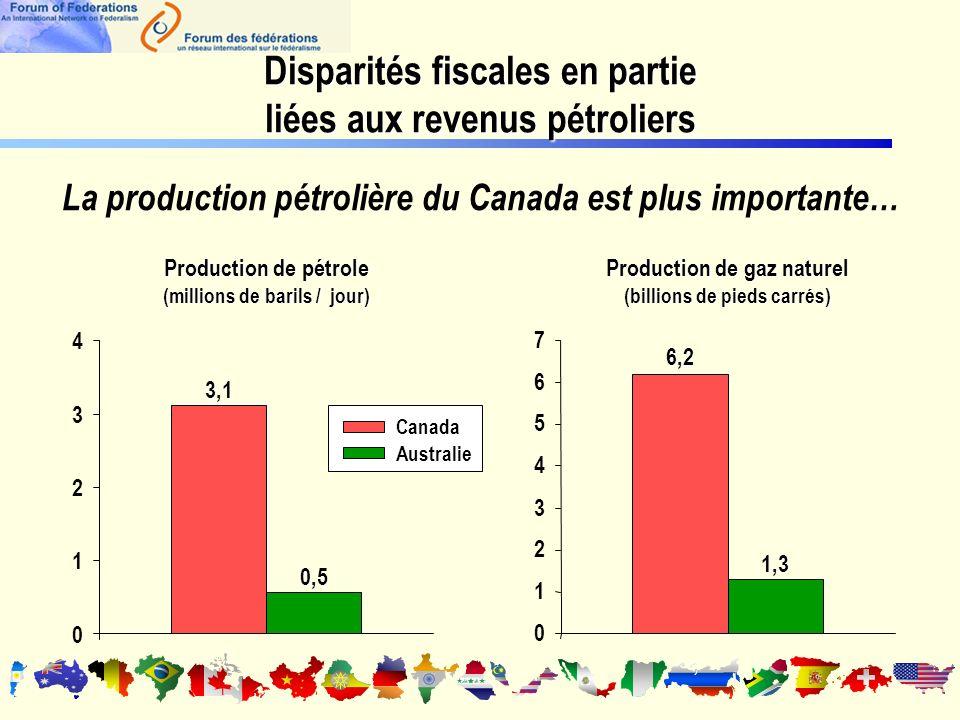 Disparités fiscales en partie liées aux revenus pétroliers 6,2 1,3 3,1 0,5 Canada Australie 0 1 2 3 4 Production de pétrole (millions de barils / jour) 0 1 2 3 4 5 6 7 Production de gaz naturel (billions de pieds carrés) La production pétrolière du Canada est plus importante…