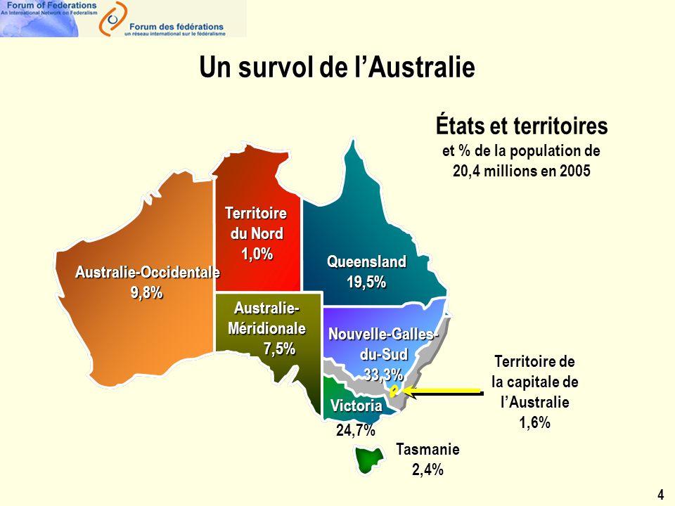 États et territoires et % de la population de 20,4 millions en 2005 4 Un survol de lAustralie Territoire du Nord 1,0% Queensland19,5% Nouvelle-Galles-du-Sud33,3% Victoria24,7% Tasmanie2,4% Australie- Méridionale 7,5% 7,5% Australie-Occidentale9,8% Territoire de la capitale de lAustralie 1,6%