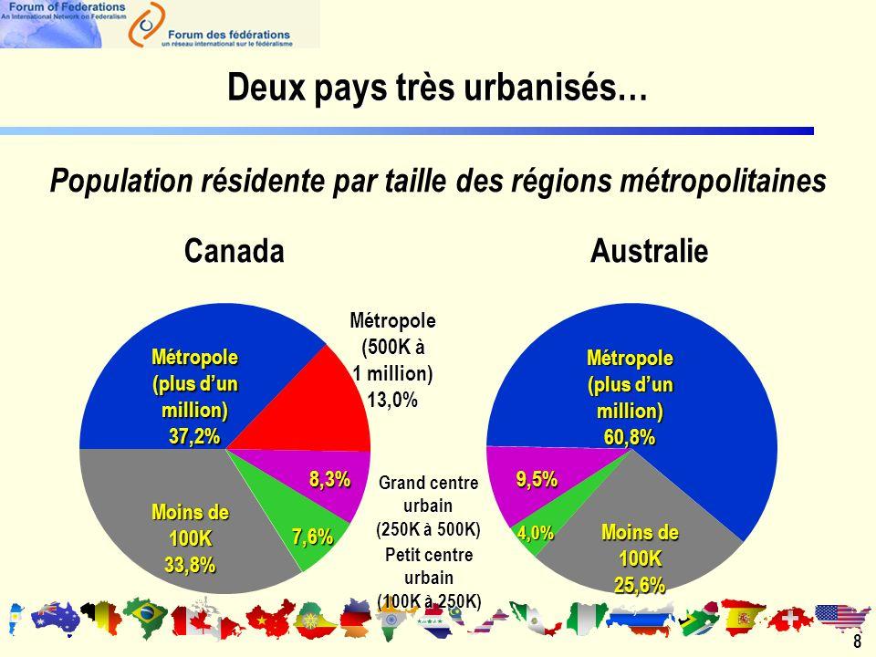 Métropole (plus dun million) 37,2% Métropole 60,8% Métropole (500K à 1 million) 13,0% Moins de 100K 33,8% 25,6% 8,3%9,5% Grand centre urbain (250K à 500K) 7,6% Petit centre urbain (100K à 250K) 4,0% Deux pays très urbanisés… Population résidente par taille des régions métropolitainesCanadaAustralie8