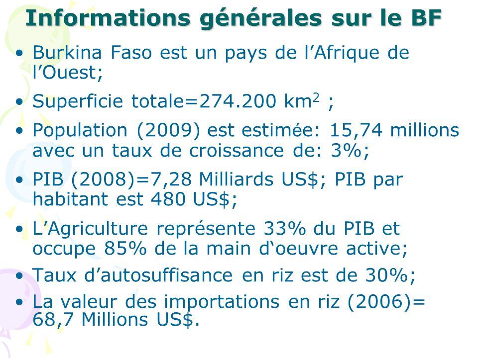 Les Politiques agricoles en relation avec la riziculture En 2004, le BF a élaboré SDR en cohérence avec le CSLP dont un des axes stratégiques est daccroître, de diversifier et dintensifier les productions agricoles; En 2004, le BF a élaboré SDR en cohérence avec le CSLP dont un des axes stratégiques est daccroître, de diversifier et dintensifier les productions agricoles; Le BF a retenu la riziculture comme une filière prioritaire pour latteinte de la sécurité alimentaire; Le BF a retenu la riziculture comme une filière prioritaire pour latteinte de la sécurité alimentaire; Depuis 2007, le BF subventionne les intrants et assure lappui/conseil aux OP de la riziculture; Depuis 2007, le BF subventionne les intrants et assure lappui/conseil aux OP de la riziculture; Le PDDAA se traduit au BF par le PNIA/PROSDRSP en cours de finalisation qui retient la riziculture comme une filière porteuse à soutenir; Le PDDAA se traduit au BF par le PNIA/PROSDRSP en cours de finalisation qui retient la riziculture comme une filière porteuse à soutenir;