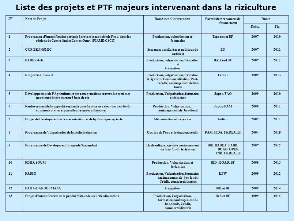 Liste des projets et PTF majeurs intervenant dans la riziculture N°Nom du ProjetDomaines dinterventionPartenaires et sources de financement Durée Débu