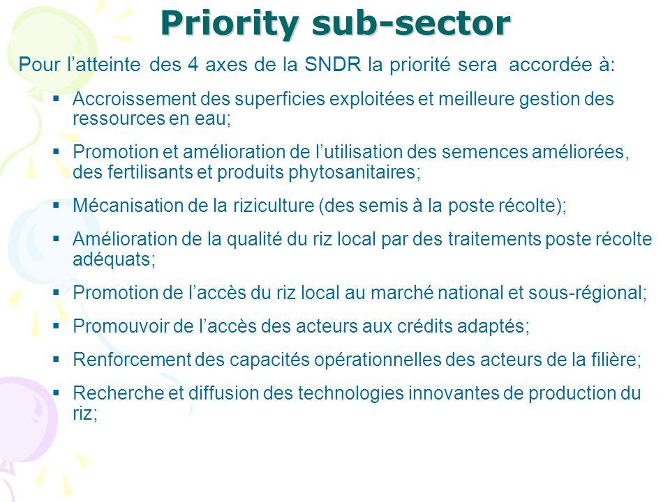 Priority sub-sector Pour latteinte des 4 axes de la SNDR la priorité sera accordée à: Accroissement des superficies exploitées et meilleure gestion des ressources en eau; Promotion et amélioration de lutilisation des semences améliorées, des fertilisants et produits phytosanitaires; Mécanisation de la riziculture (des semis à la poste récolte); Amélioration de la qualité du riz local par des traitements poste récolte adéquats; Promotion de laccès du riz local au marché national et sous-régional; Promouvoir de laccès des acteurs aux crédits adaptés; Renforcement des capacités opérationnelles des acteurs de la filière; Recherche et diffusion des technologies innovantes de production du riz;