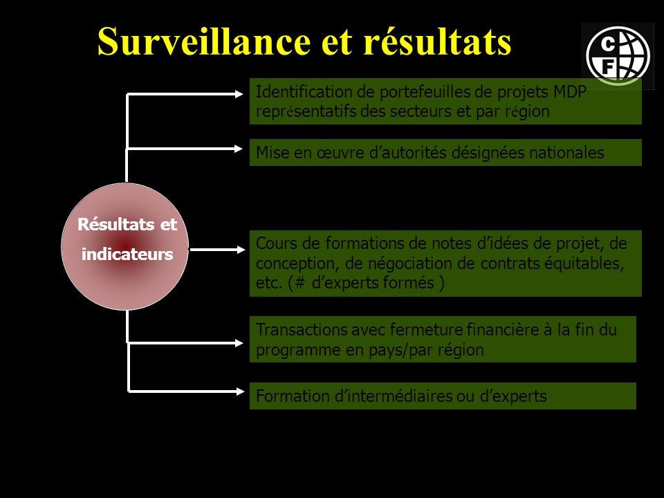 Surveillance et résultats Résultats et indicateurs Mise en œuvre dautorités désignées nationales Cours de formations de notes didées de projet, de conception, de négociation de contrats équitables, etc.