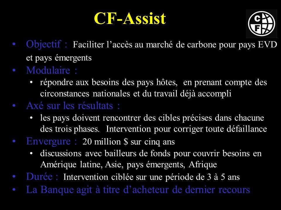 AFRICA-Assist : calendrier Mai 2004 Sept.2009Sept.