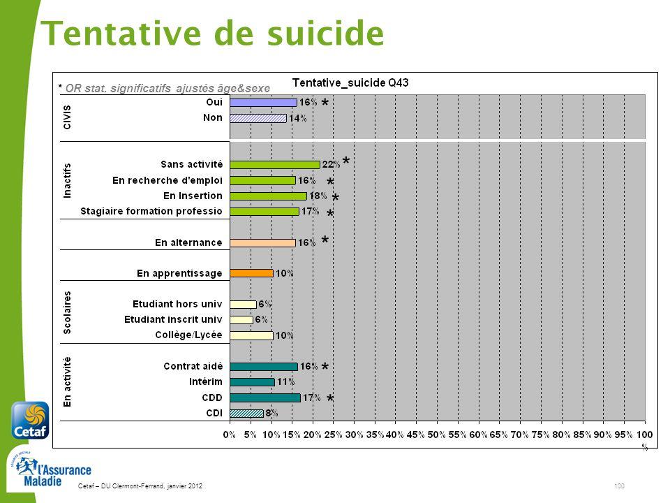 Cetaf – DU Clermont-Ferrand, janvier 2012100 Tentative de suicide * * * * * * * * * OR stat. significatifs ajustés âge&sexe