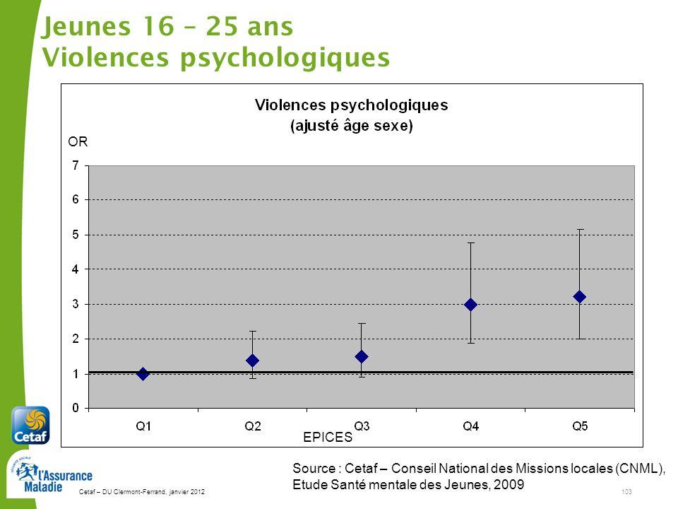 Cetaf – DU Clermont-Ferrand, janvier 2012103 Jeunes 16 – 25 ans Violences psychologiques Source : Cetaf – Conseil National des Missions locales (CNML), Etude Santé mentale des Jeunes, 2009 EPICES OR