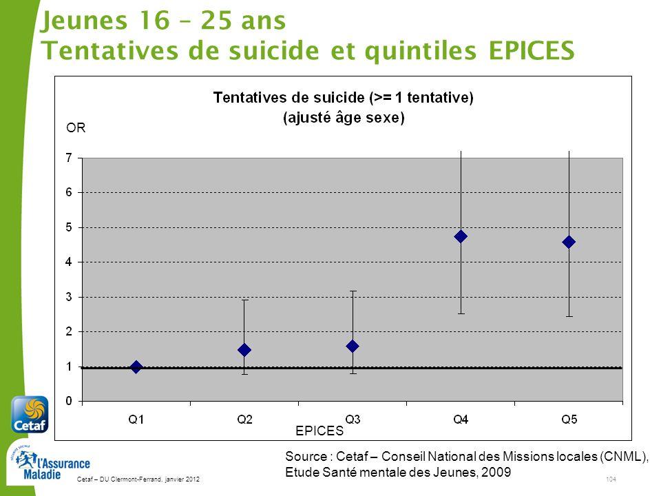 Cetaf – DU Clermont-Ferrand, janvier 2012104 Jeunes 16 – 25 ans Tentatives de suicide et quintiles EPICES Source : Cetaf – Conseil National des Missions locales (CNML), Etude Santé mentale des Jeunes, 2009 EPICES OR