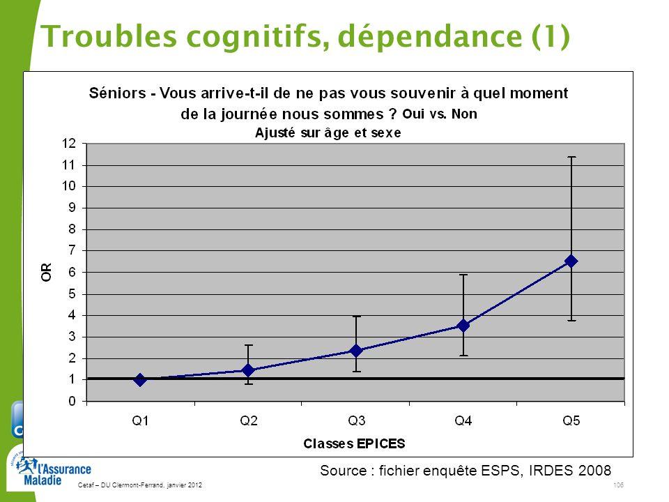 Cetaf – DU Clermont-Ferrand, janvier 2012106 Troubles cognitifs, dépendance (1) Source : fichier enquête ESPS, IRDES 2008