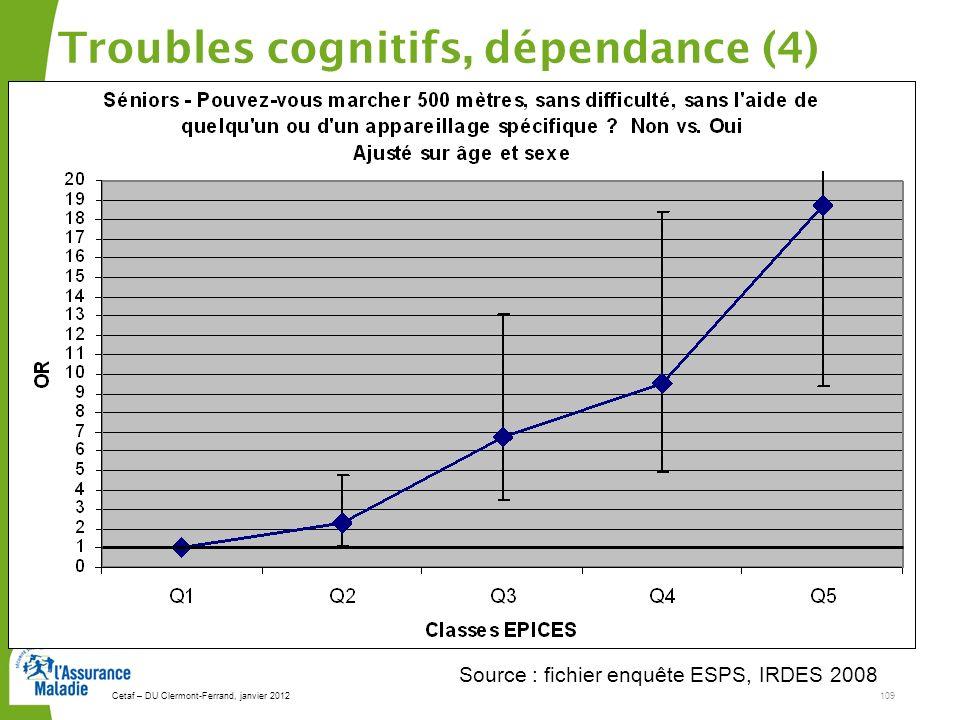 Cetaf – DU Clermont-Ferrand, janvier 2012109 Troubles cognitifs, dépendance (4) Source : fichier enquête ESPS, IRDES 2008