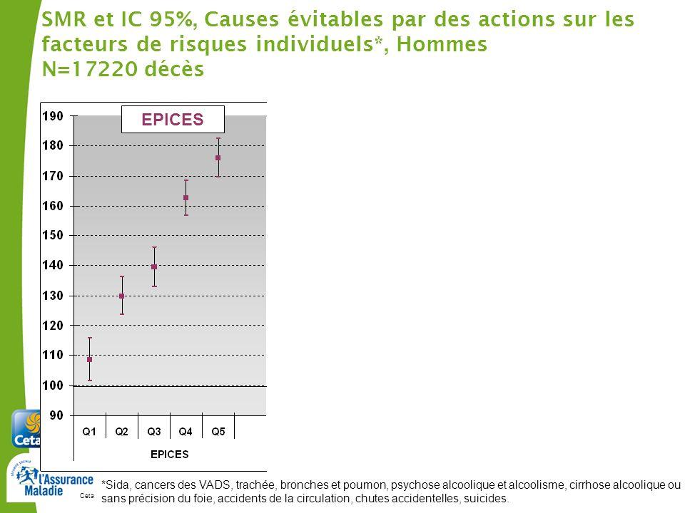 Cetaf – DU Clermont-Ferrand, janvier 2012120 SMR et IC 95%, Causes évitables par des actions sur les facteurs de risques individuels*, Hommes N=17220