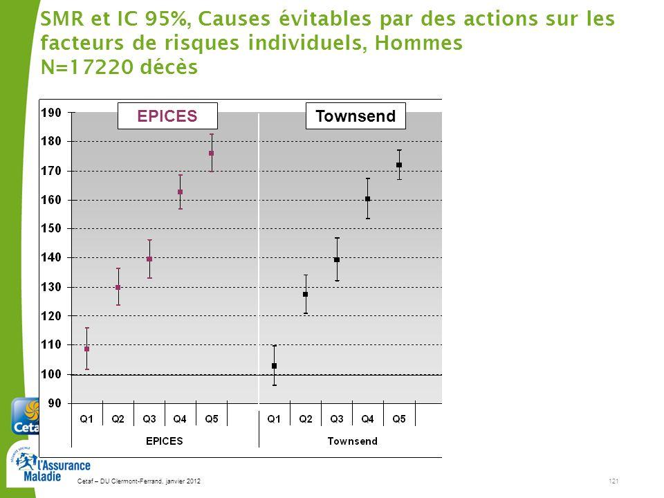 Cetaf – DU Clermont-Ferrand, janvier 2012121 SMR et IC 95%, Causes évitables par des actions sur les facteurs de risques individuels, Hommes N=17220 décès EPICESTownsendCarstairs