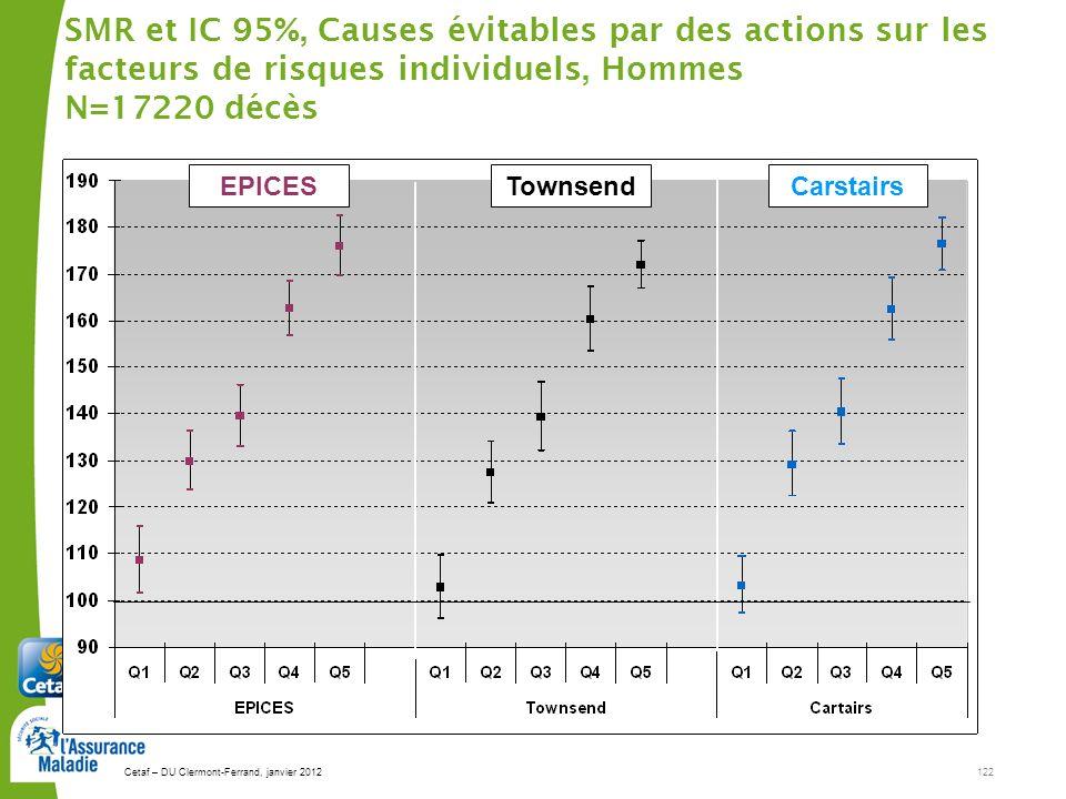 Cetaf – DU Clermont-Ferrand, janvier 2012122 SMR et IC 95%, Causes évitables par des actions sur les facteurs de risques individuels, Hommes N=17220 décès EPICESTownsendCarstairs