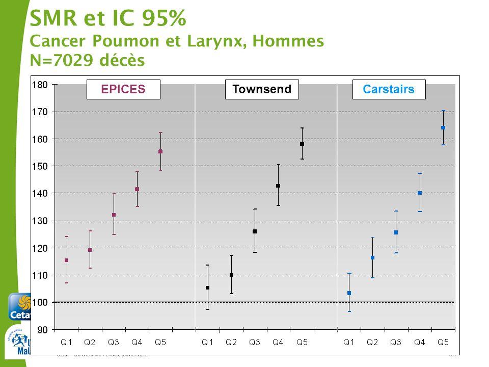 Cetaf – DU Clermont-Ferrand, janvier 2012123 SMR et IC 95% Cancer Poumon et Larynx, Hommes N=7029 décès EPICESTownsendCarstairs