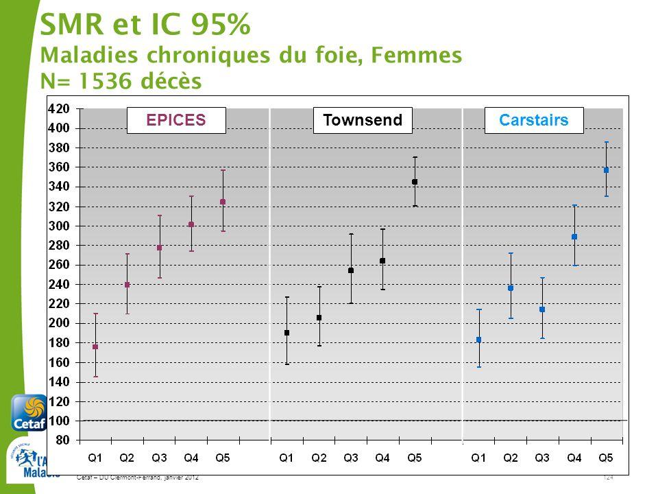 Cetaf – DU Clermont-Ferrand, janvier 2012124 SMR et IC 95% Maladies chroniques du foie, Femmes N= 1536 décès EPICESTownsendCarstairs