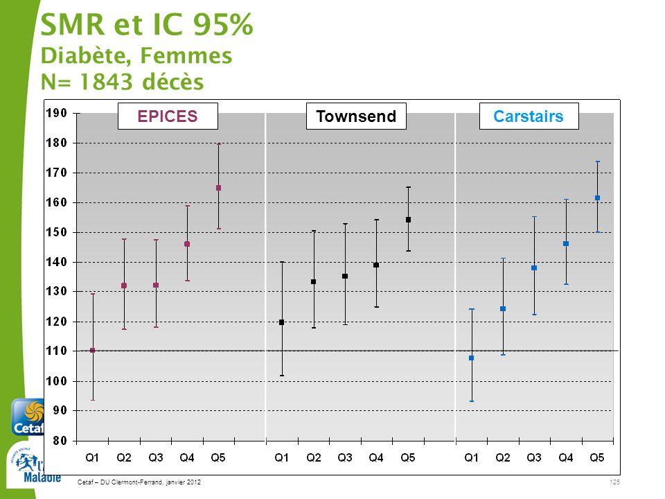 Cetaf – DU Clermont-Ferrand, janvier 2012125 SMR et IC 95% Diabète, Femmes N= 1843 décès EPICESTownsendCarstairs