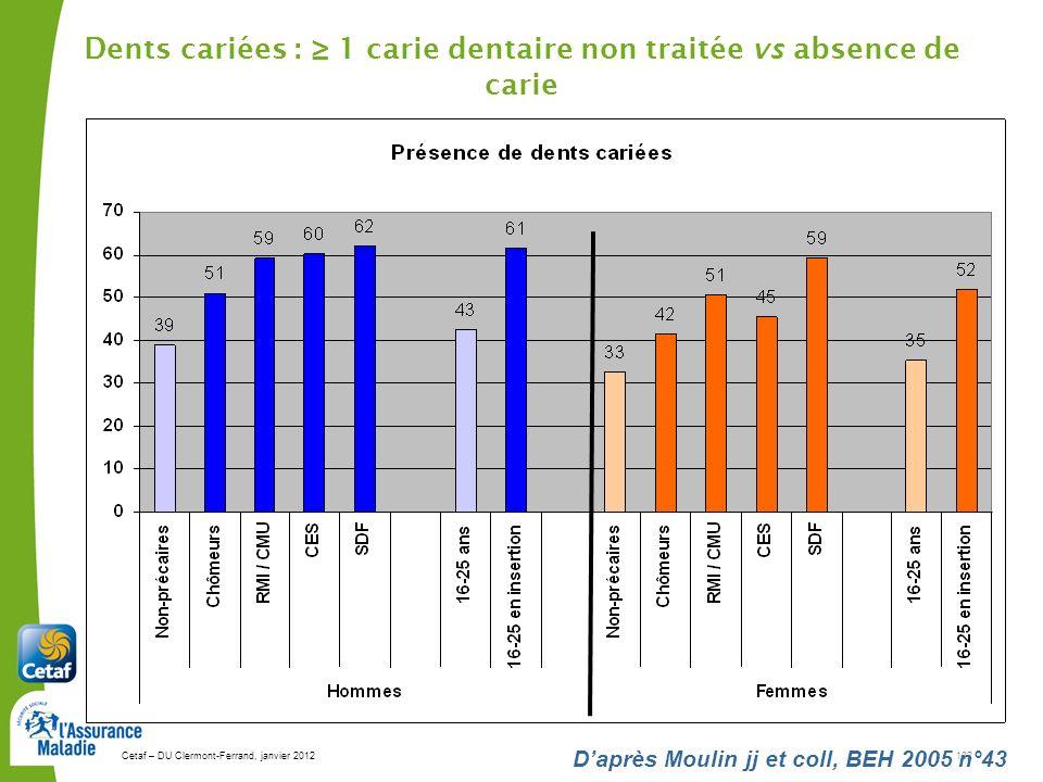 Cetaf – DU Clermont-Ferrand, janvier 2012132 Daprès Moulin jj et coll, BEH 2005 n°43 Dents cariées : 1 carie dentaire non traitée vs absence de carie