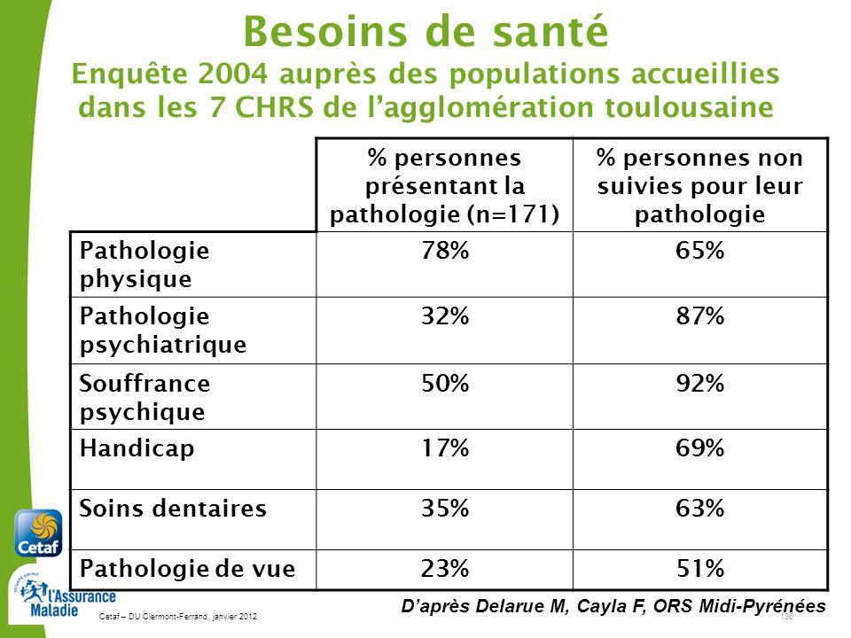 Cetaf – DU Clermont-Ferrand, janvier 2012136 Besoins de santé Enquête 2004 auprès des populations accueillies dans les 7 CHRS de lagglomération toulousaine Daprès Delarue M, Cayla F, ORS Midi-Pyrénées % personnes présentant la pathologie (n=171) % personnes non suivies pour leur pathologie Pathologie physique 78%65% Pathologie psychiatrique 32%87% Souffrance psychique 50%92% Handicap17%69% Soins dentaires35%63% Pathologie de vue23%51%