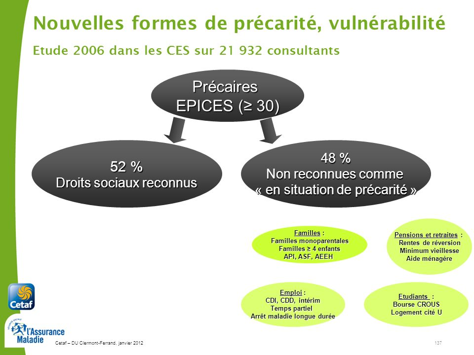 Cetaf – DU Clermont-Ferrand, janvier 2012137 Précaires EPICES ( 30) 48 % Non reconnues comme « en situation de précarité » Nouvelles formes de précari