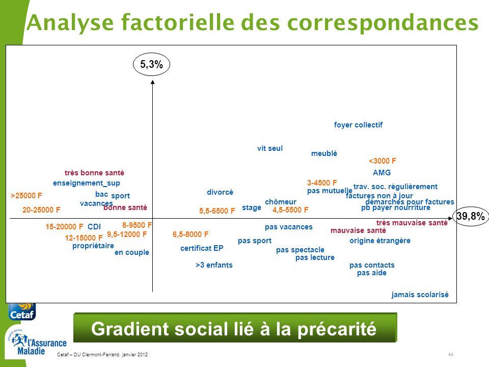 Cetaf – DU Clermont-Ferrand, janvier 201244 Analyse factorielle des correspondances >25000 F 20-25000 F très bonne santé enseignement_sup vacances bon