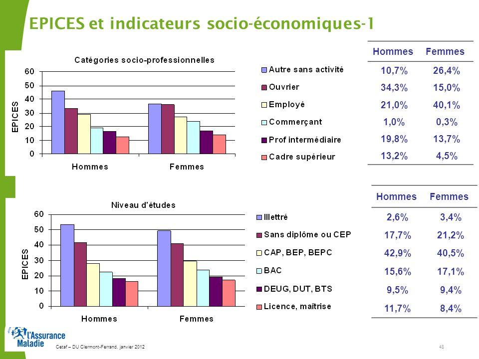 Cetaf – DU Clermont-Ferrand, janvier 201248 EPICES et indicateurs socio-économiques-1 HommesFemmes 10,7%26,4% 34,3%15,0% 21,0%40,1% 1,0%0,3% 19,8%13,7% 13,2%4,5% HommesFemmes 2,6%3,4% 17,7%21,2% 42,9%40,5% 15,6%17,1% 9,5%9,4% 11,7%8,4%